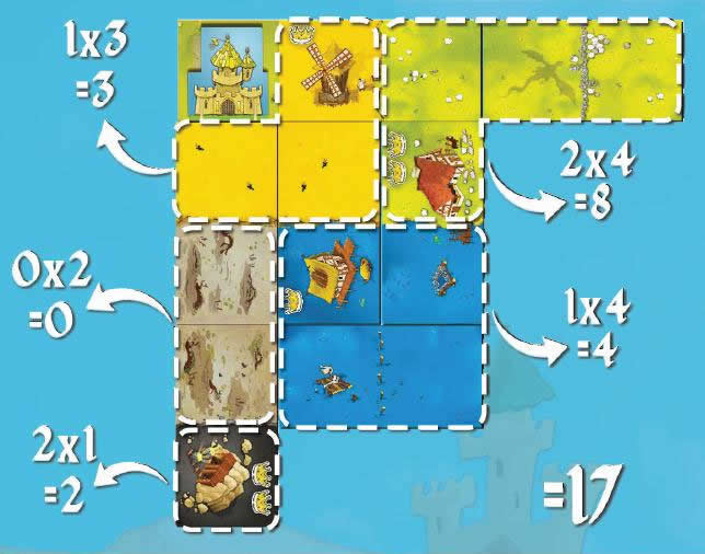 Kingdomino : Calcul des points de prestige